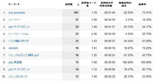 オーガニック検索トラフィック - Google Analytics120701.jpg