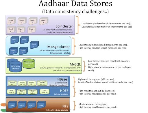 Big Data at Aadhaar Data Stores