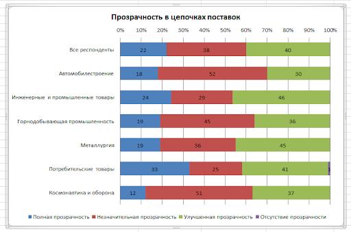 конкурентоспособность в промышленности (исследование)