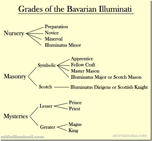 illuminatigrades1