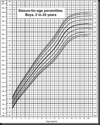 Male_Growth_Chart
