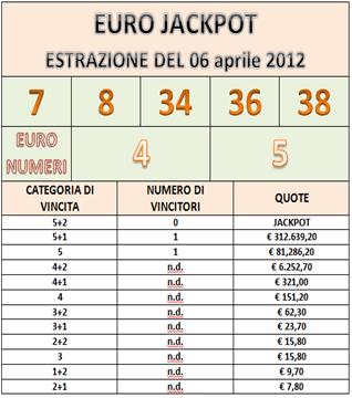 eurojackpot quote e numeri
