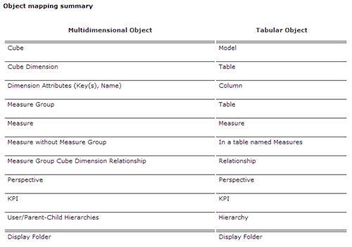Object mapping summary - MD to Tabular