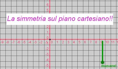 Matematicamedie La Simmetria Sul Piano Cartesiano