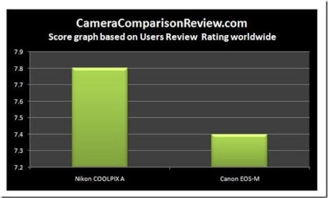 user-Nikon-A-vs-EOS-M