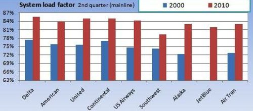 Ocupacion aerolineas USA 2000 2010
