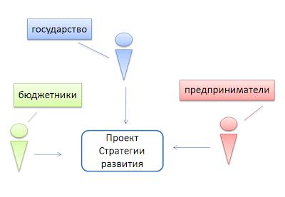 Государственная стратегия развития. Третья модель