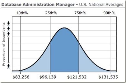 database-administration-manager