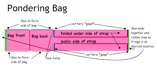 diagram of bag
