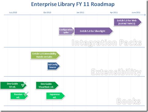 6102.EntLib roadmap_3