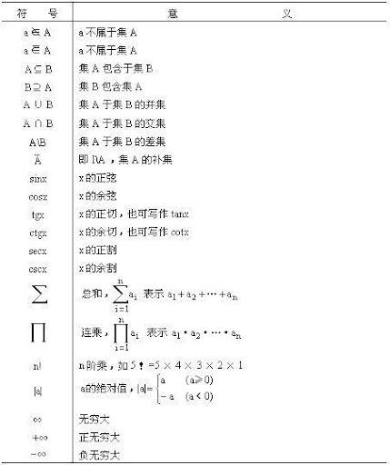 中 和: 數學符號表及其唸法