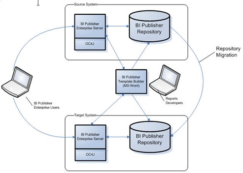 Oracle BI Publisher Consulting: How to Migrate BI