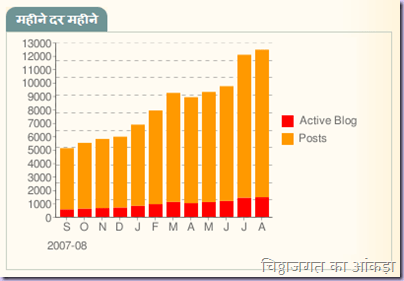 Hindi Blogs Aggregator Stats