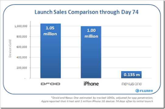 Nexus one-droid-iphone sales