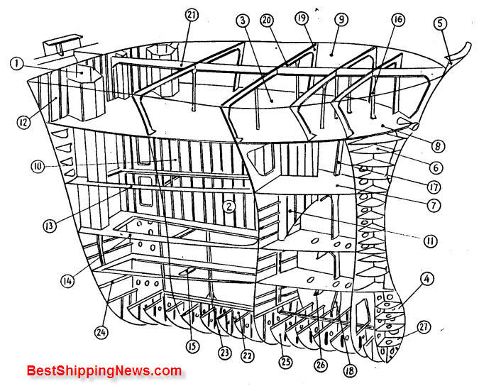 Bow%20constructions Bow constructions ship construction