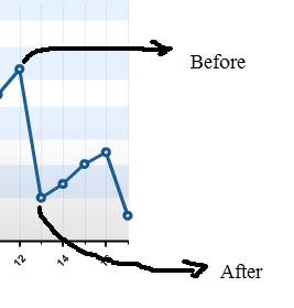 Blog Stat2