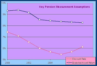 key pension measurement assumptions