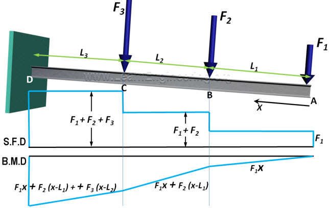 Cantilever_bending_shear_force_diagram