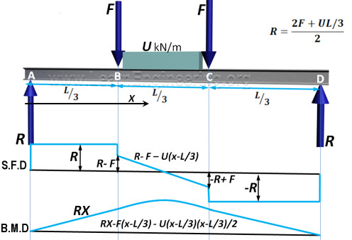 analysis of beams shear force bending moment diagram rh learnengineering org sfd bmd diagram for udl sfd bmd diagram nptel