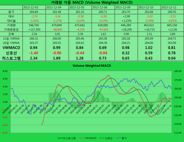 2013-12-11 VWMACD