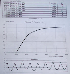 Alternator data sheet