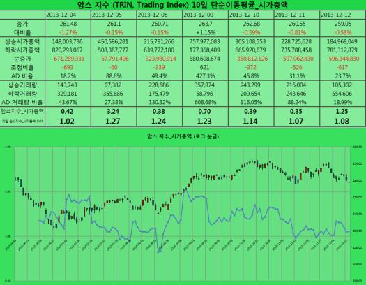 2013-12-12 암스 지수 시가총액