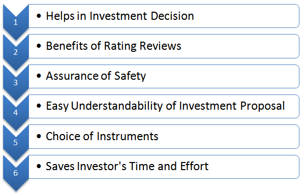Image result for benefits importance of credit rating