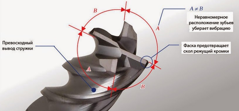 Uneven cutting angle of the cutter