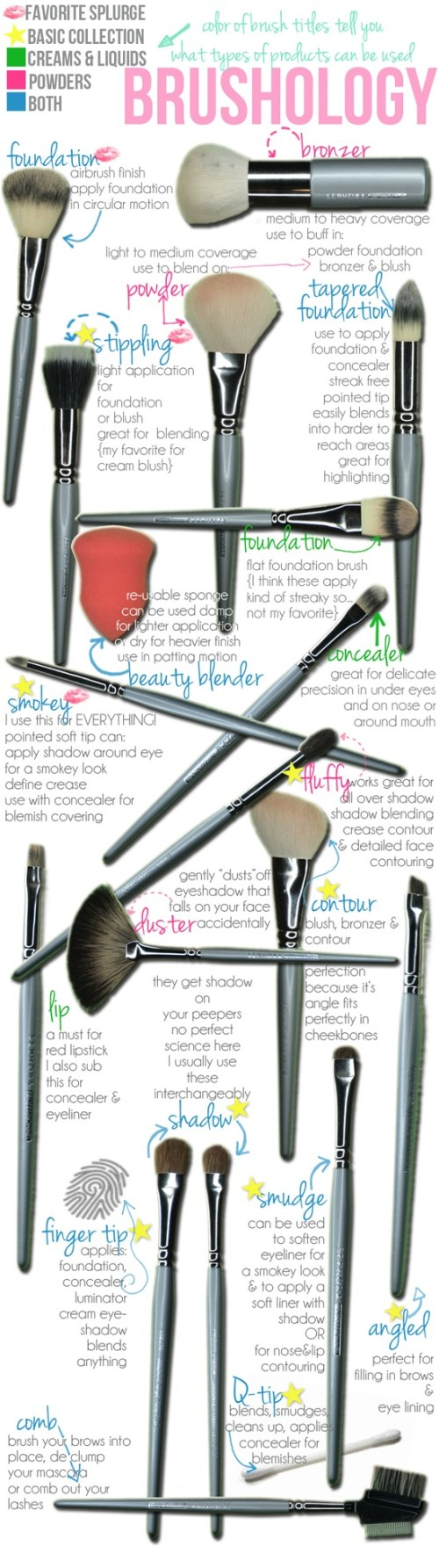 Different types of makeup and their uses