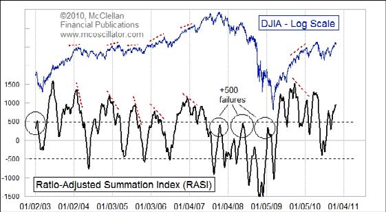 RASI(비율 조정 총합 지수, Ratio Adjusted Summation Index)