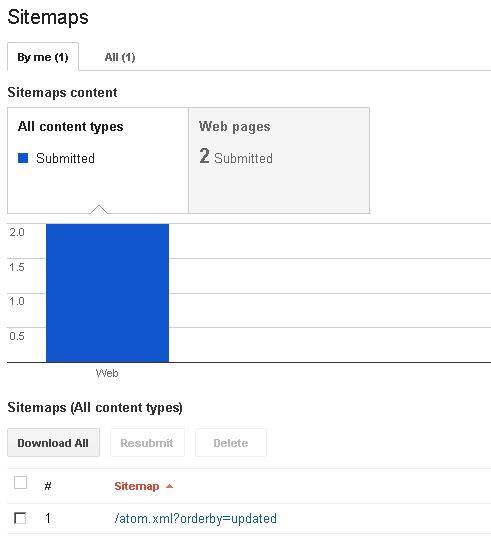 Sitemap untuk Blogspot
