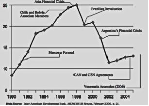 The instability and integration of Mercosur is illustrated in Figure 2. The dramatic downturns in exports have occurred immediately following financial crises, with the impact across nations being quite significant.