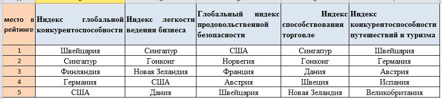 конкурентоспособность украины