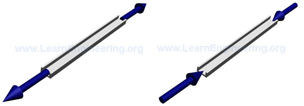Tensile_and_compressive_load_truss_member