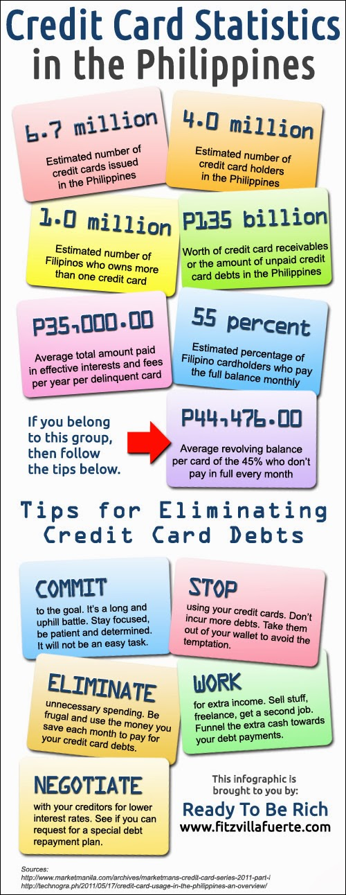Credit Card Statistics in the Philippines
