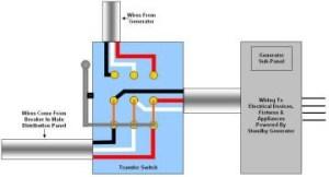 basic electrical wiring: Figurewiring Diagrammanual Transfer Switch