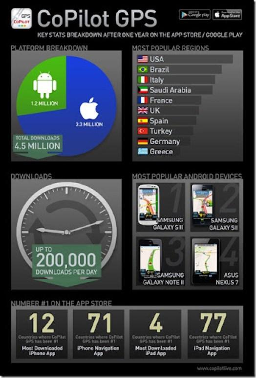 CoPilot_GPS_Infographic