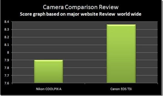 Website-Nikon-A-vs-Canon-T3