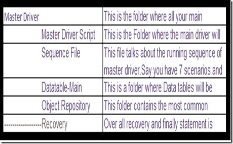 Folder structure for module driven framework