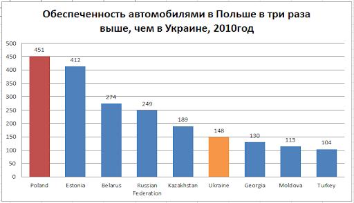 автомобильный рынок Украины 2013