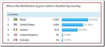 Estatistica de Visitantes por Pais