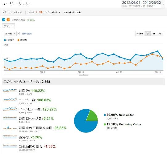 ユーザー サマリー - Google Analytics120701.jpg