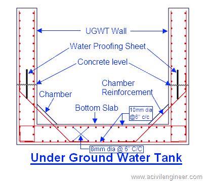 under ground water tank