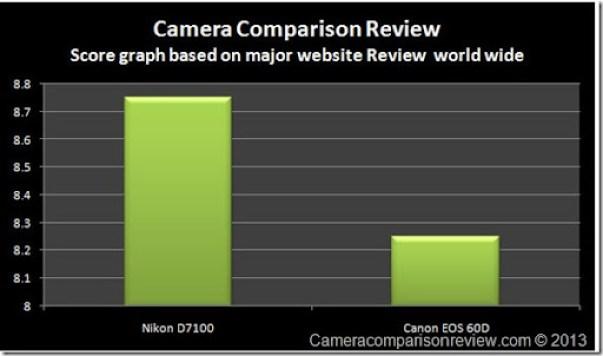 WebsiteNikon-D7100-vs-60D
