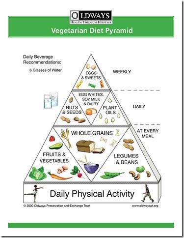 Veg_pyramid_flyer