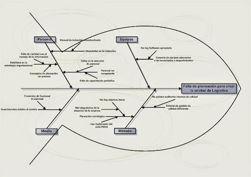 La espina de pescado o diagrama de Ishikawa: Causa-Efecto | Watching ...