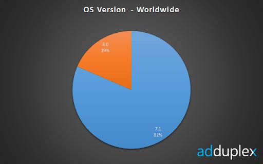 os-worldwide