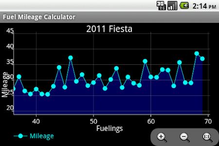 Fuel Mileage Calculator screenshot 4