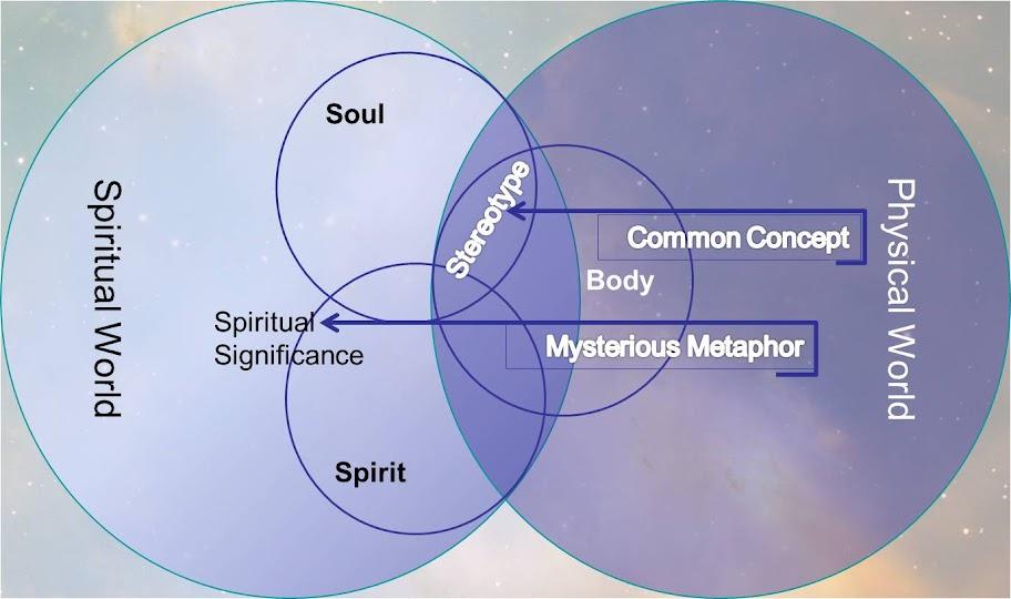 Common Concept vs Mysterious Metaphor
