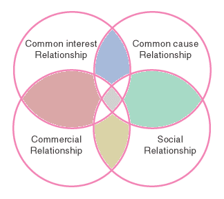 Venn diagram of commercial, social, common interest, and common cause relationships